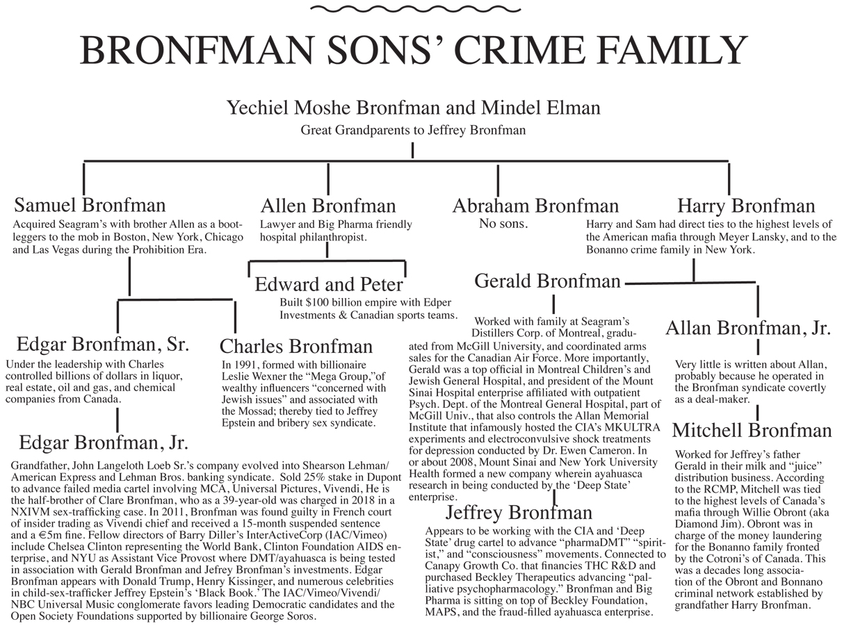 bronfman crime tree